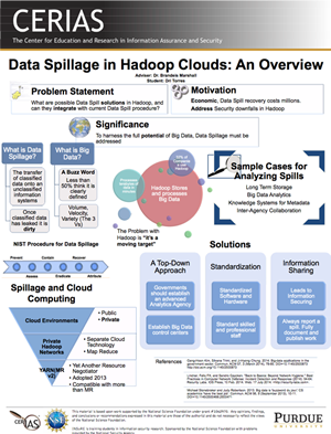Data Spillage in Hadoop Clouds: An Overview