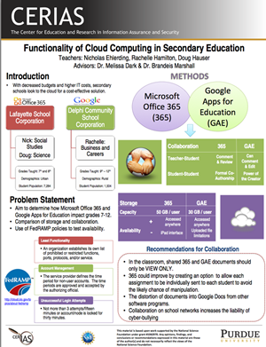 Functionality of Cloud Computing in Secondary Education