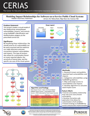 Modeling Impact Relationships for Software-as-a-Service Public Cloud Systems