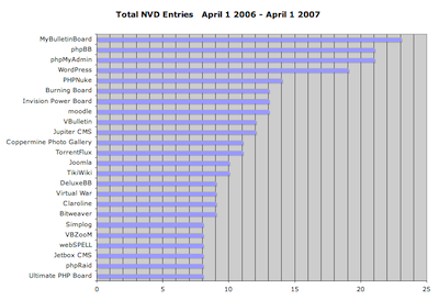 Nist NVD Data - April 1 2006 to April 1 2007 - PHP Apps by Entry Count