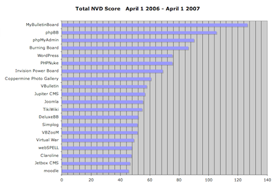 Nist NVD Data - April 1 2006 to April 1 2007 - PHP Apps by Score Count